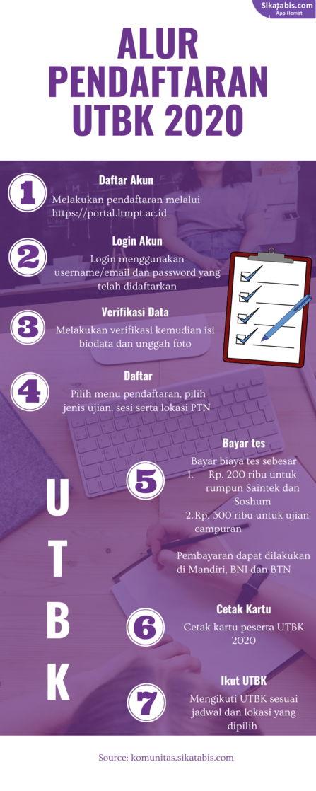 Gambar Infografis Alur UTBK 2020