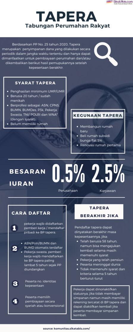 Infografis Tabungan Perumahan Rakyat (Tapera)