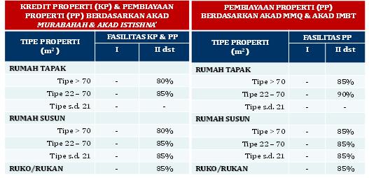 Loan to value rumah siap huni