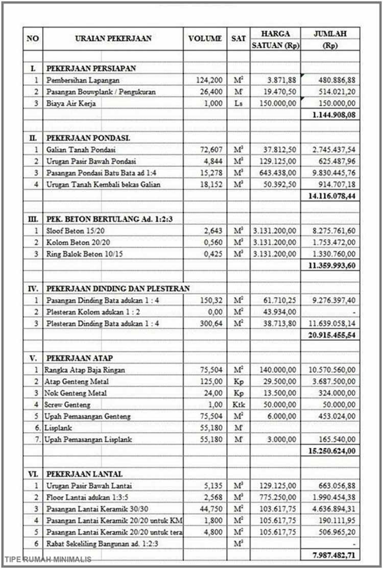 Contoh Rencana Anggaran Biaya (RAB) Rumah & Kegunaannya ...
